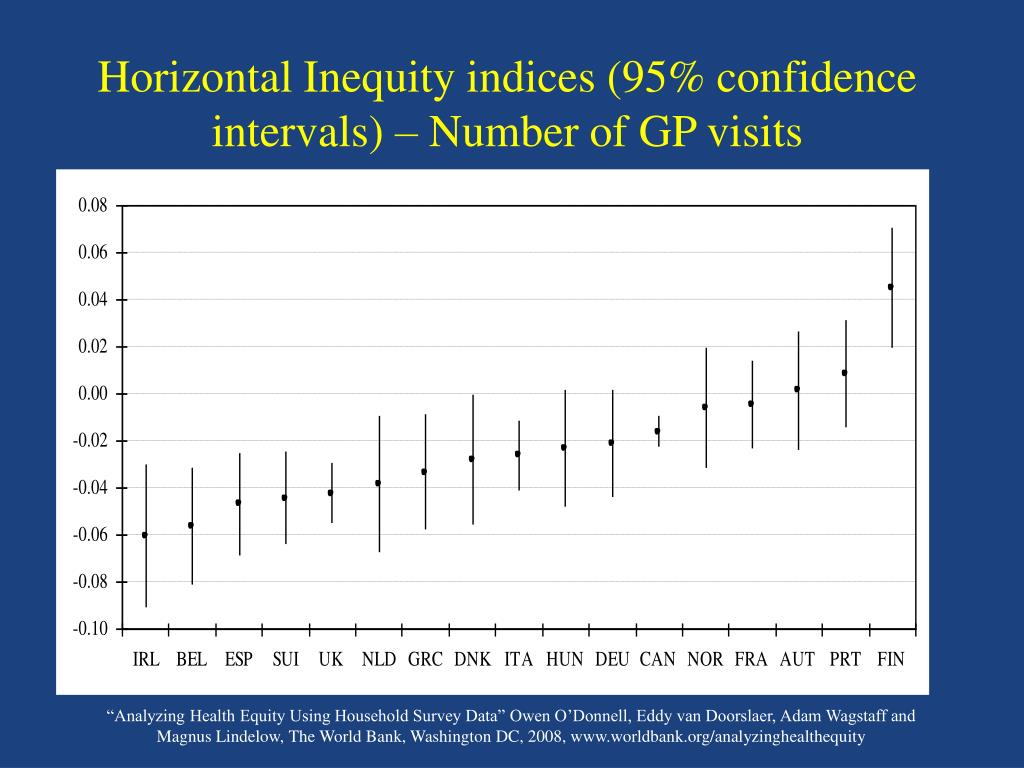 Horizontal Inequity indices (95% confidence intervals) – Number of GP visits