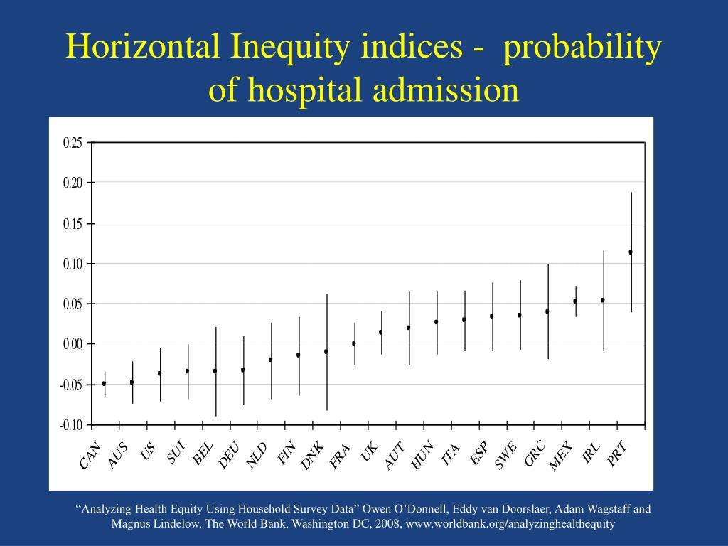 Horizontal Inequity indices -  probability of hospital admission
