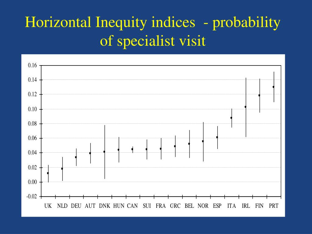 Horizontal Inequity indices  - probability of specialist visit