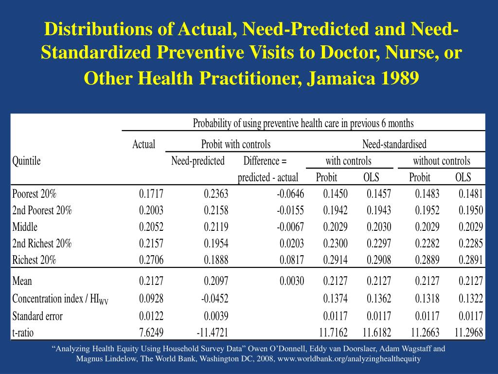 Distributions of Actual, Need-Predicted and Need-Standardized Preventive Visits to Doctor, Nurse, or Other Health