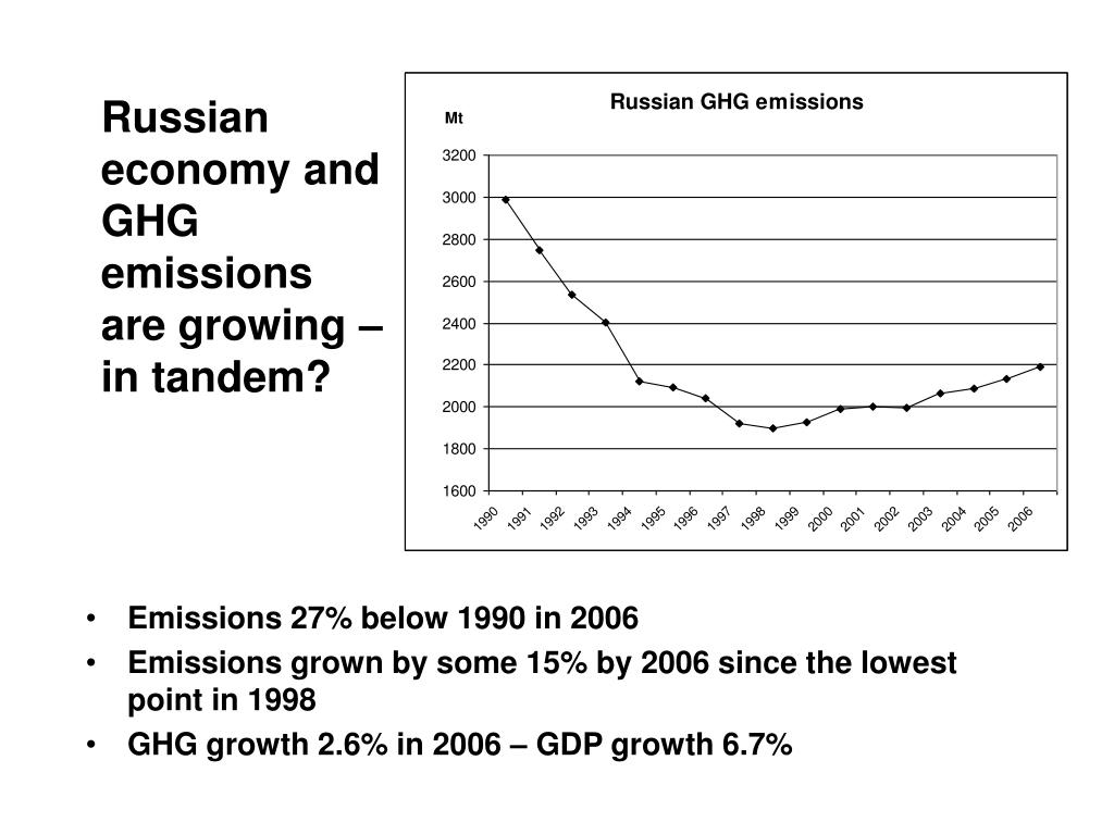 Russian economy and GHG emissions are growing – in tandem?