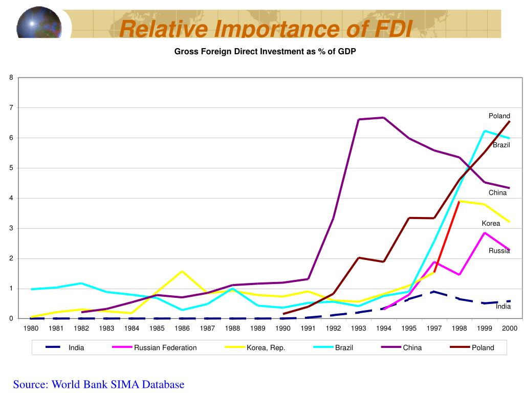 Relative Importance of FDI