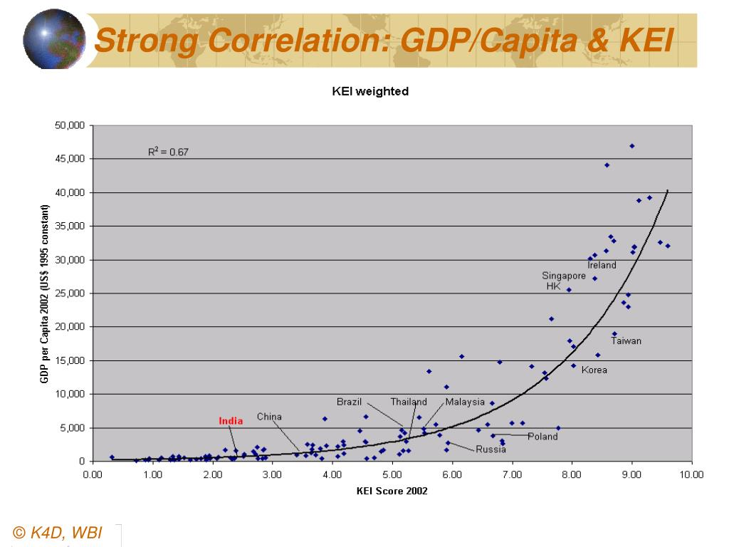 Strong Correlation: GDP/Capita & KEI