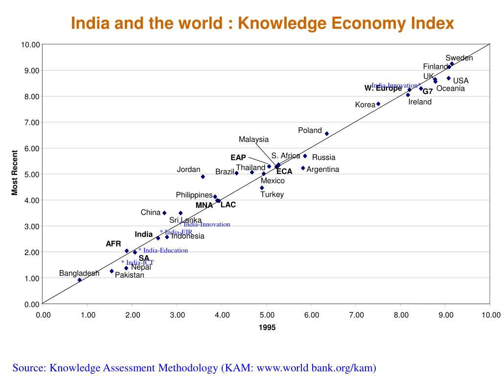 India and the KEI
