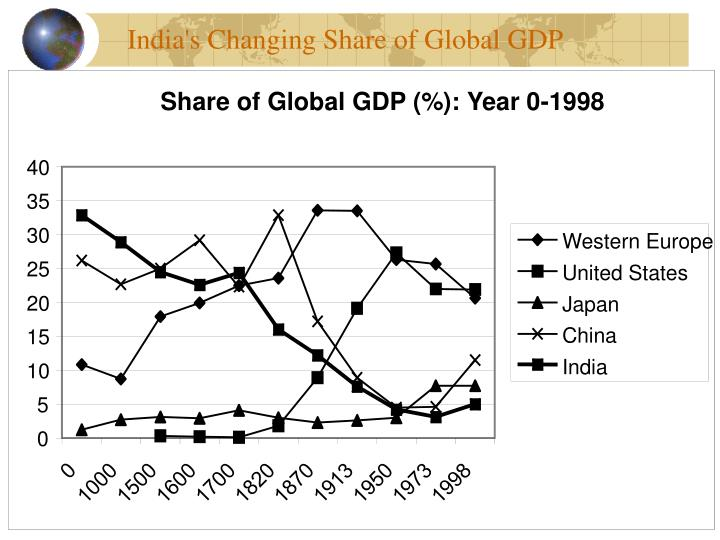 Share of Global GDP (%): Year 0-1998