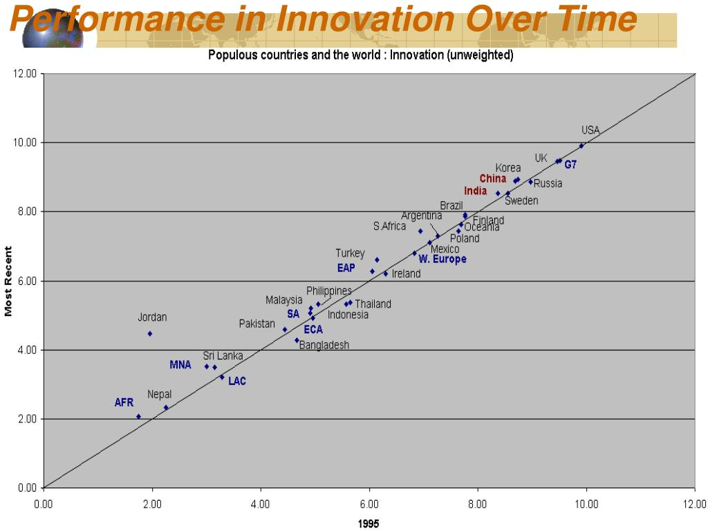 Performance in Innovation Over Time