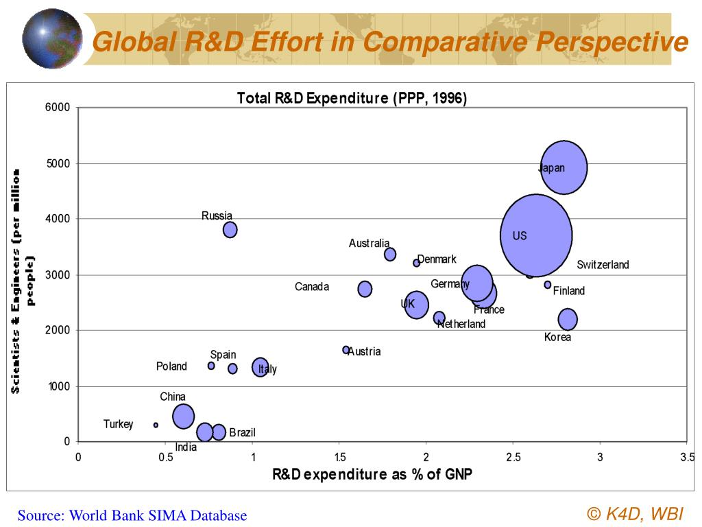 Global R&D Effort in Comparative Perspective