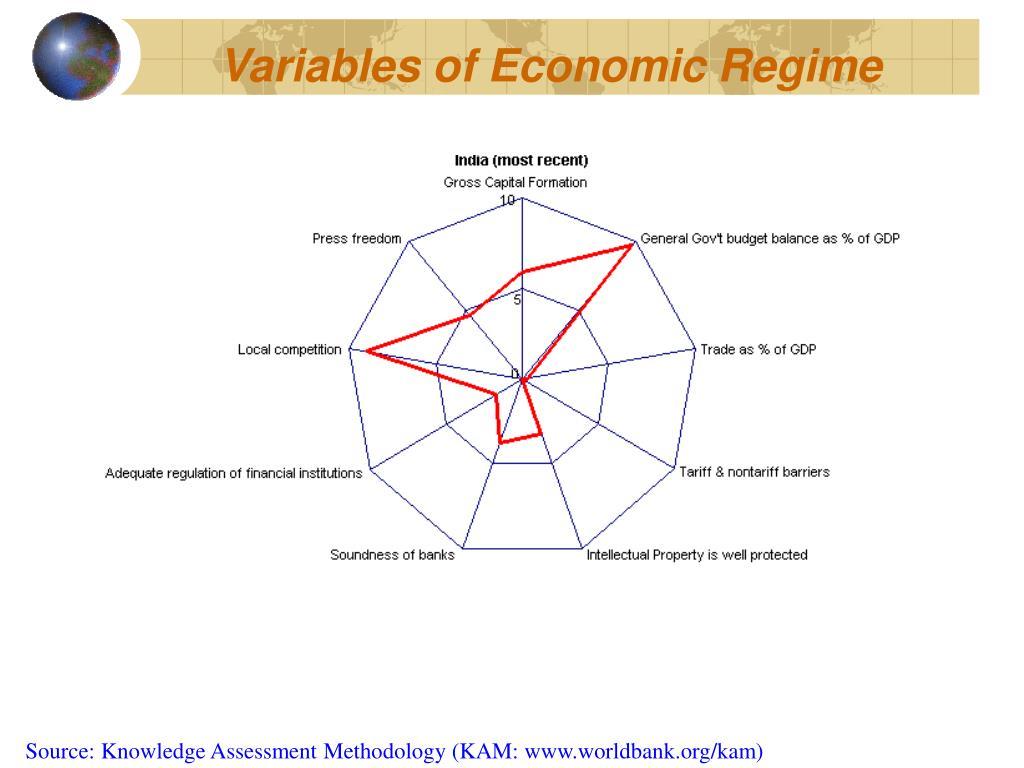 Variables of Economic Regime