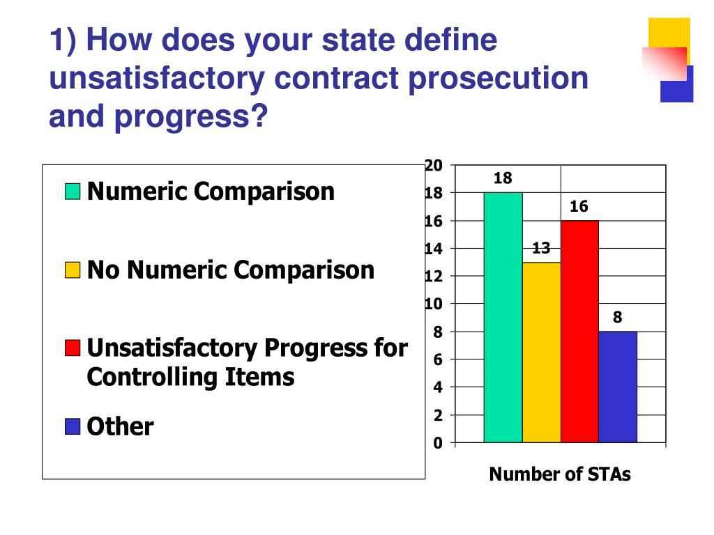 1) How does your state define unsatisfactory contract prosecution and progress?