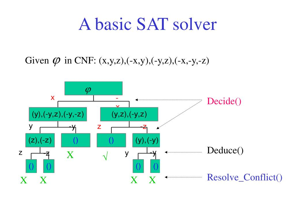 A basic SAT solver