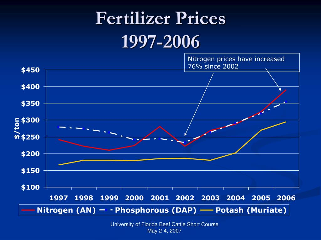 Nitrogen prices have increased 76% since 2002
