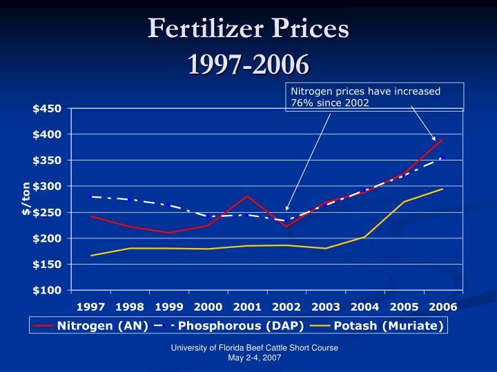 Fertilizer prices 1997 2006