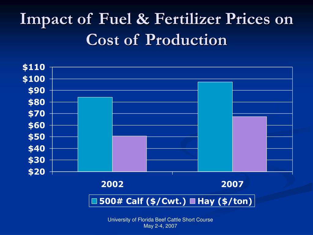 Impact of Fuel & Fertilizer Prices on Cost of Production