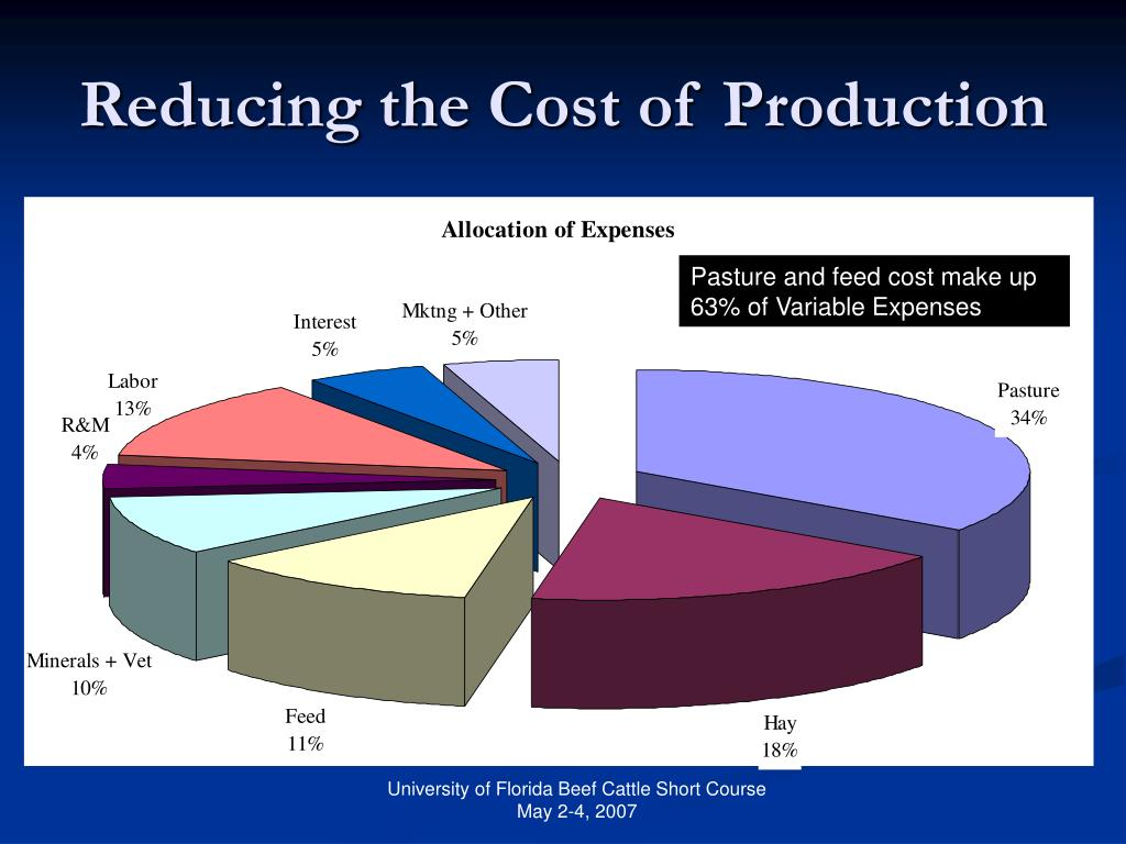 Pasture and feed cost make up 63% of Variable Expenses