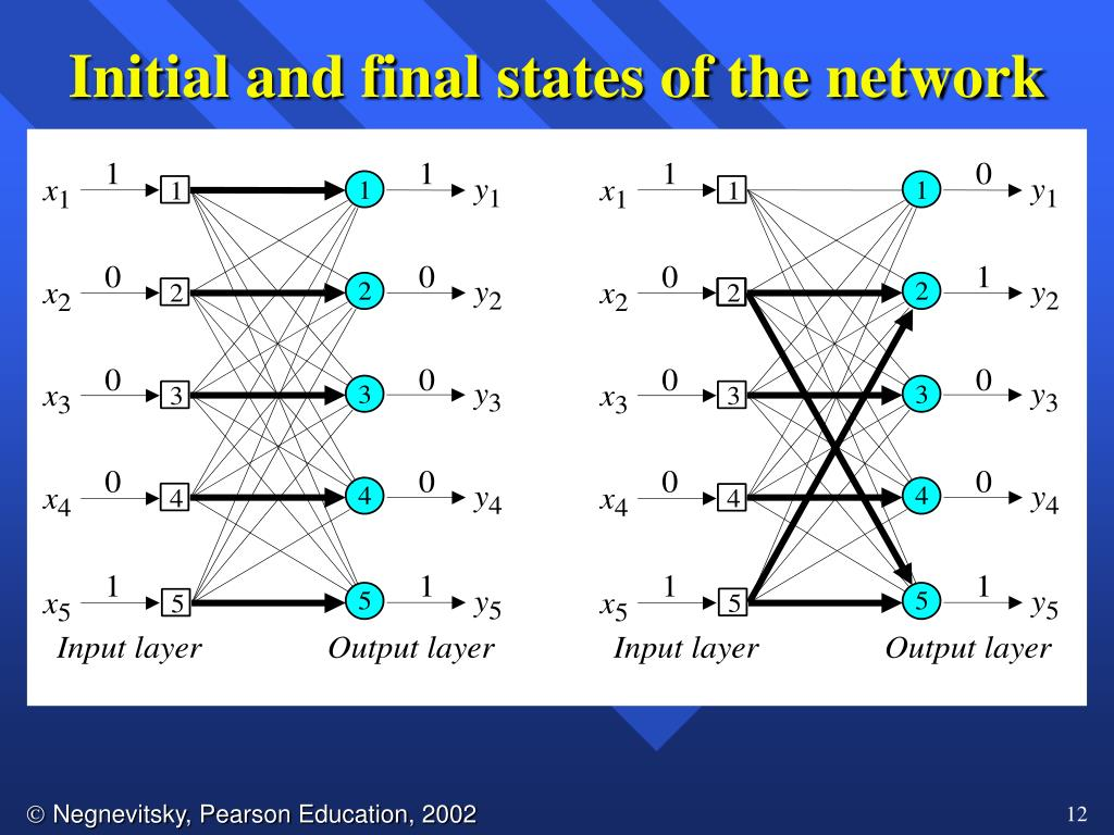 Initial and final states of the network
