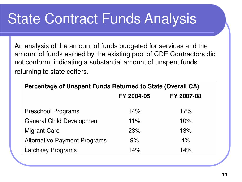 State Contract Funds Analysis