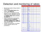 detection and monitoring of rabies33