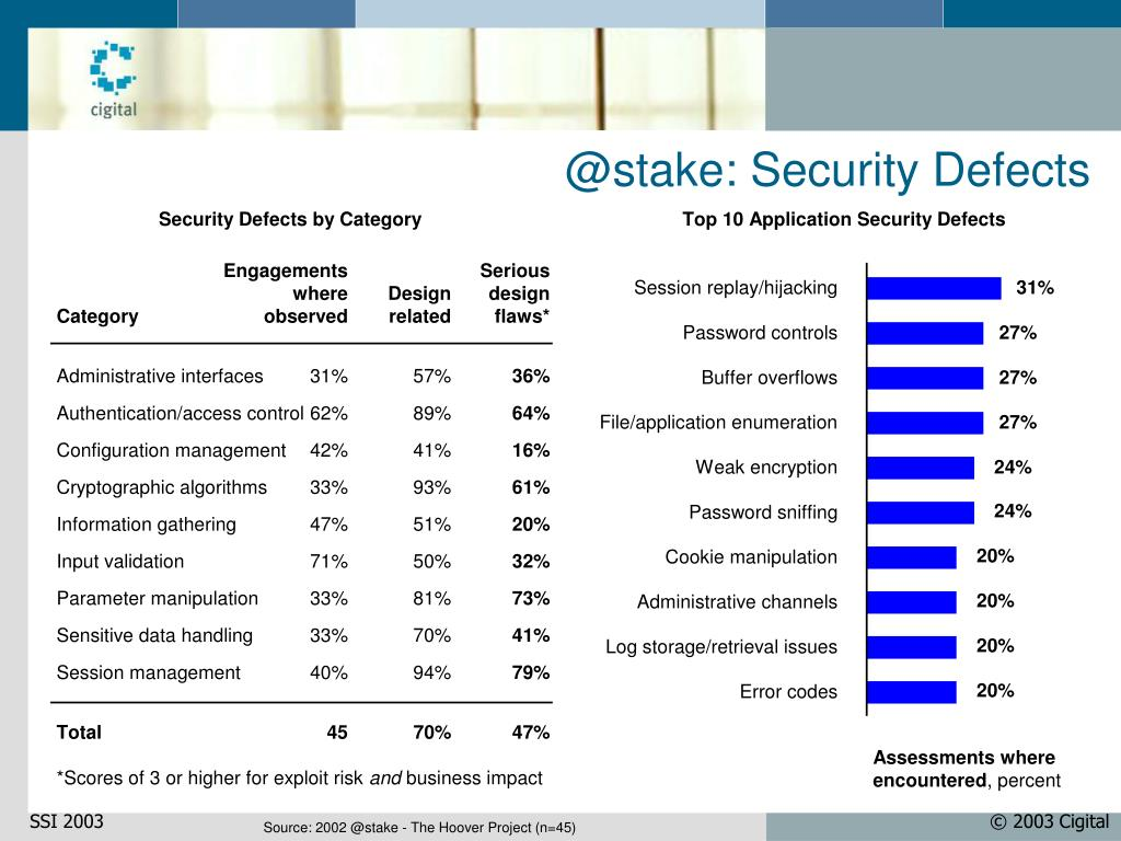 @stake: Security Defects