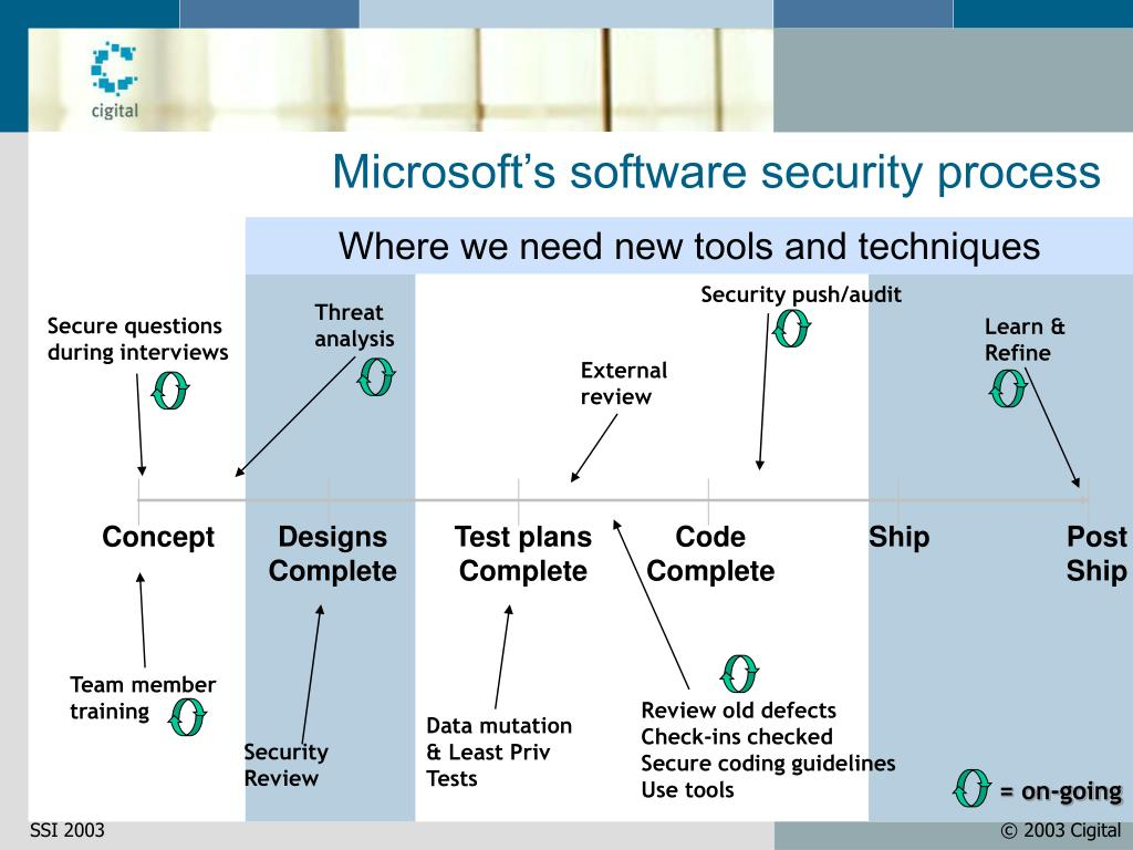 Security push/audit