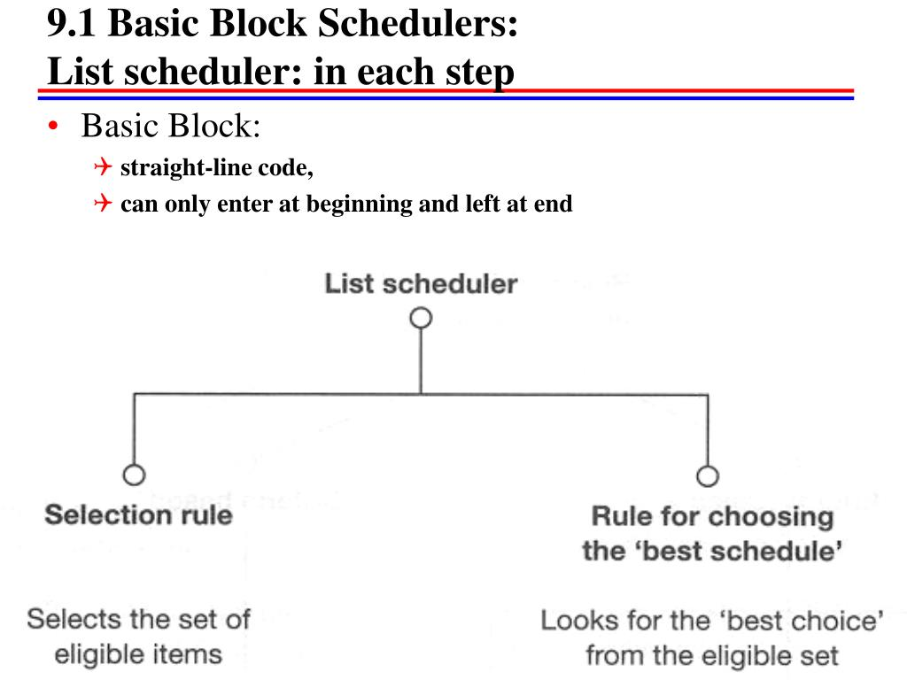 9.1 Basic Block Schedulers: