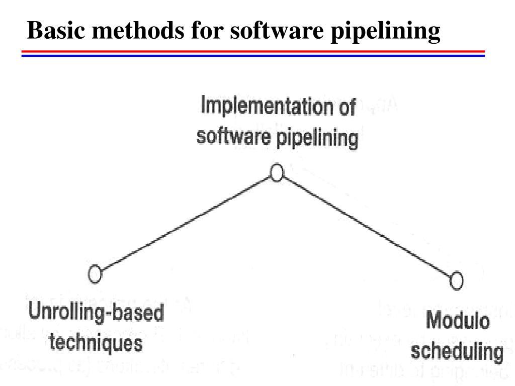 Basic methods for software pipelining