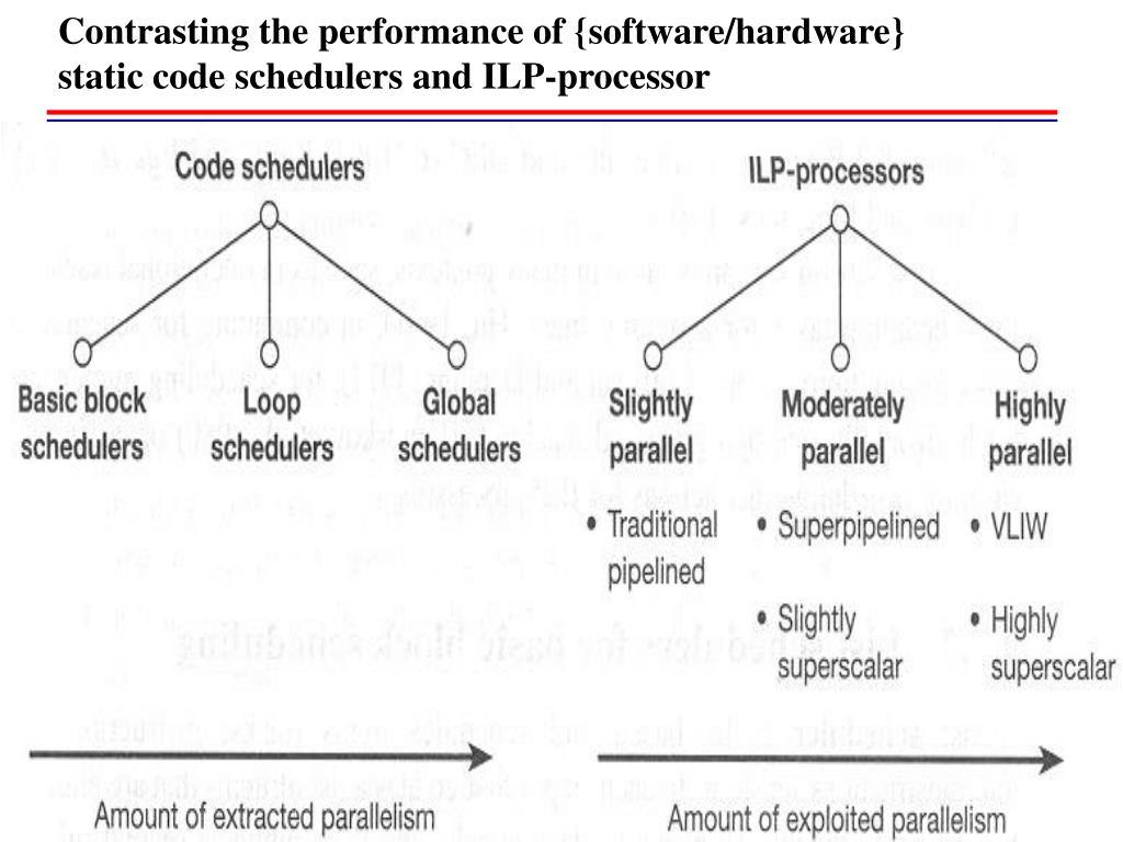 Contrasting the performance of {