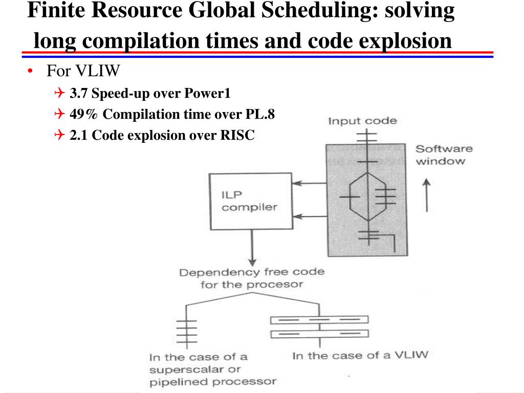 Finite Resource Global Scheduling: solving