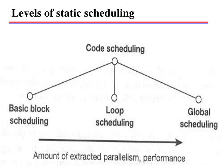 Levels of static scheduling