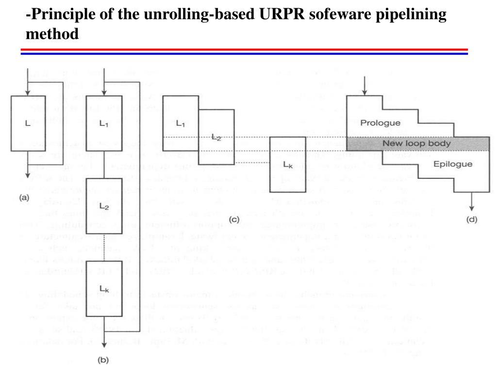 -Principle of the unrolling-based URPR sofeware pipelining method