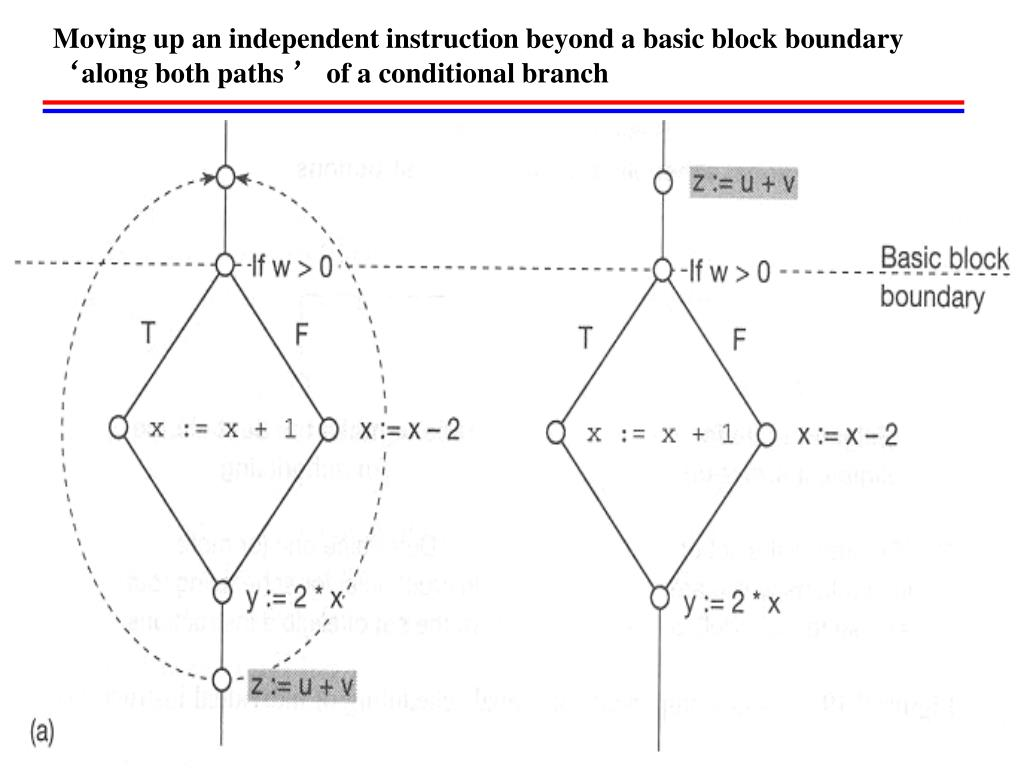 Moving up an independent instruction beyond a basic block boundary