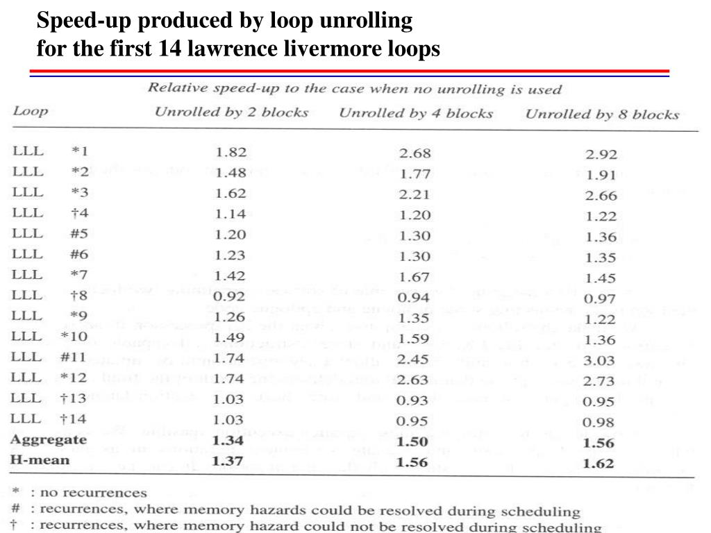 Speed-up produced by loop unrolling