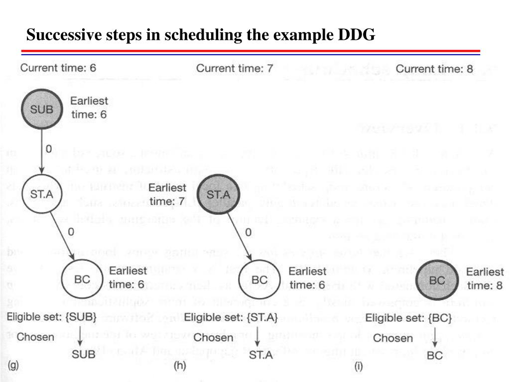 Successive steps in scheduling the example DDG