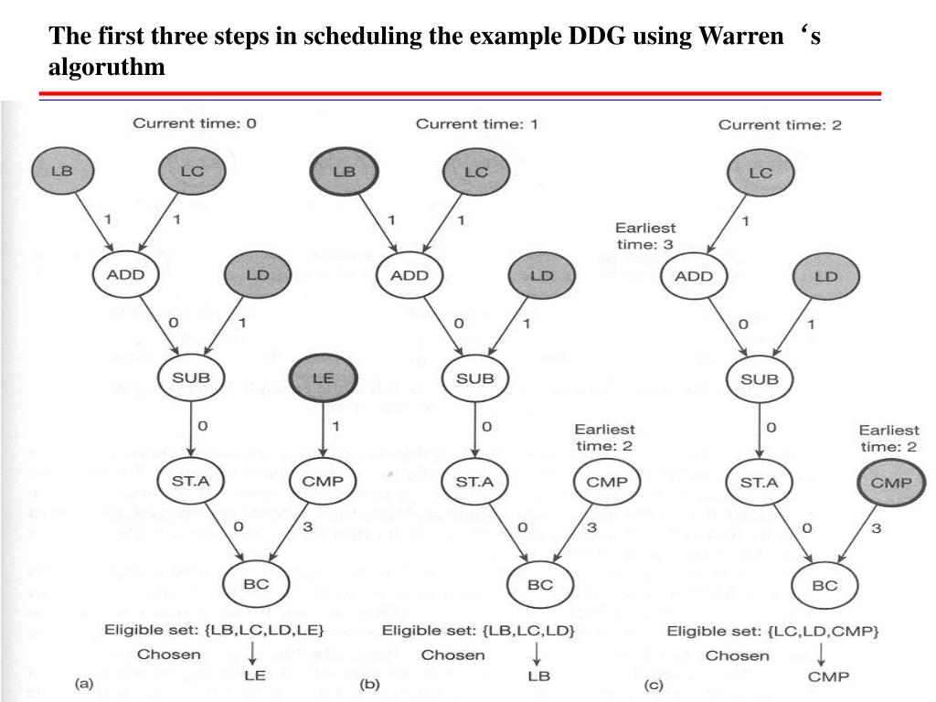 The first three steps in scheduling the example DDG using Warren's algoruthm