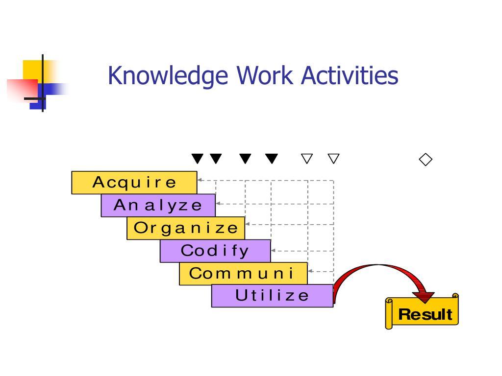 Knowledge Work Activities