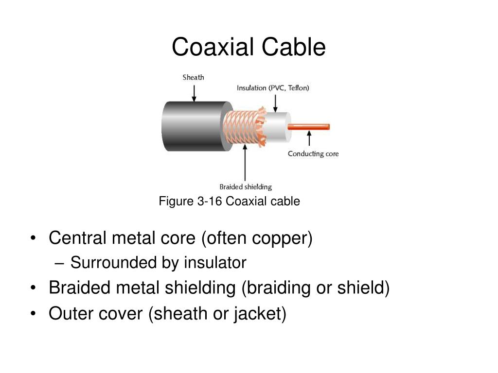 Figure 3-16 Coaxial cable