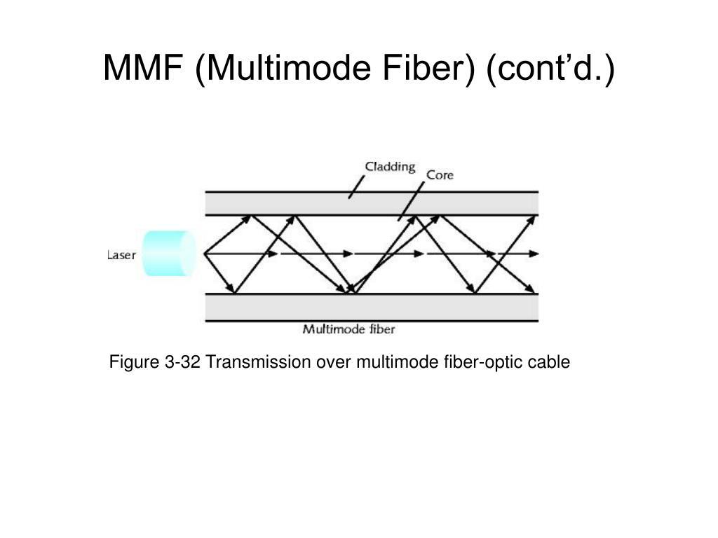 Figure 3-32 Transmission over multimode fiber-optic cable