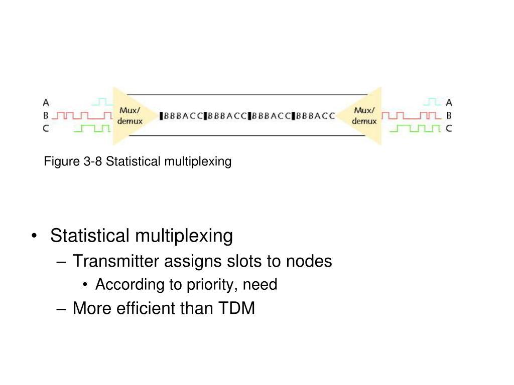 Figure 3-8 Statistical multiplexing