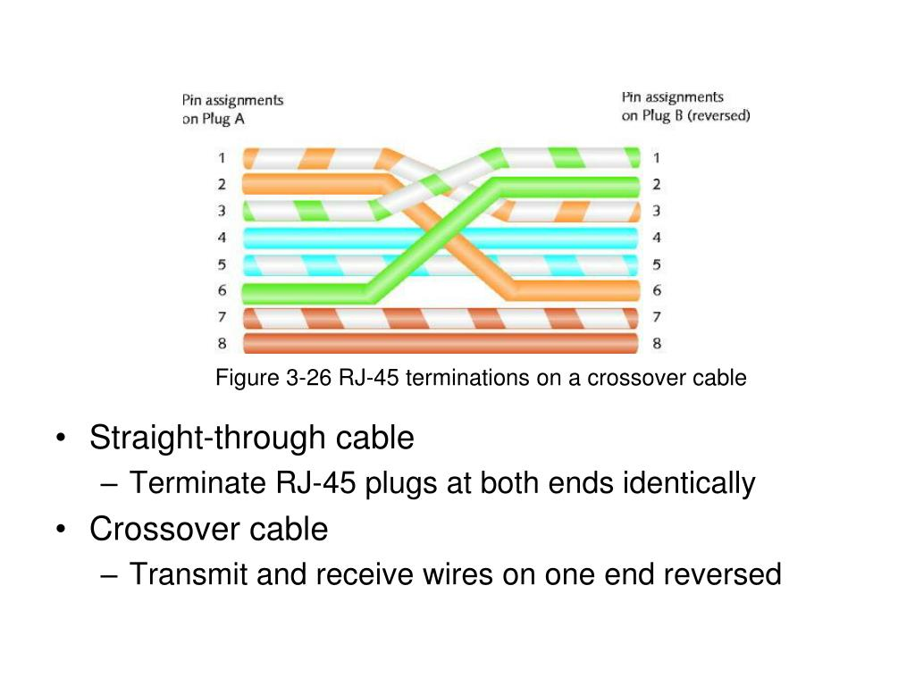 Figure 3-26 RJ-45 terminations on a crossover cable