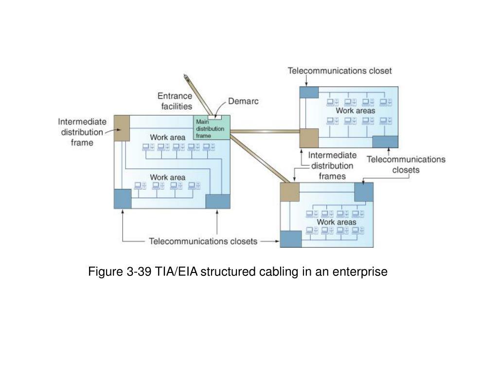 Figure 3-39 TIA/EIA structured cabling in an enterprise