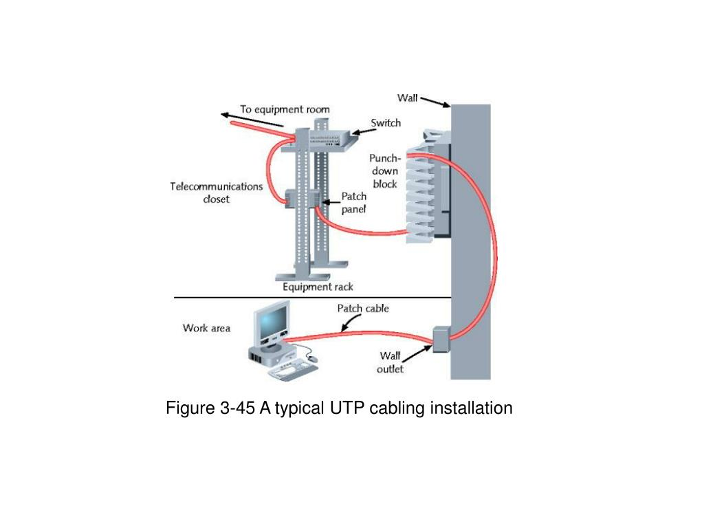 Figure 3-45 A typical UTP cabling installation