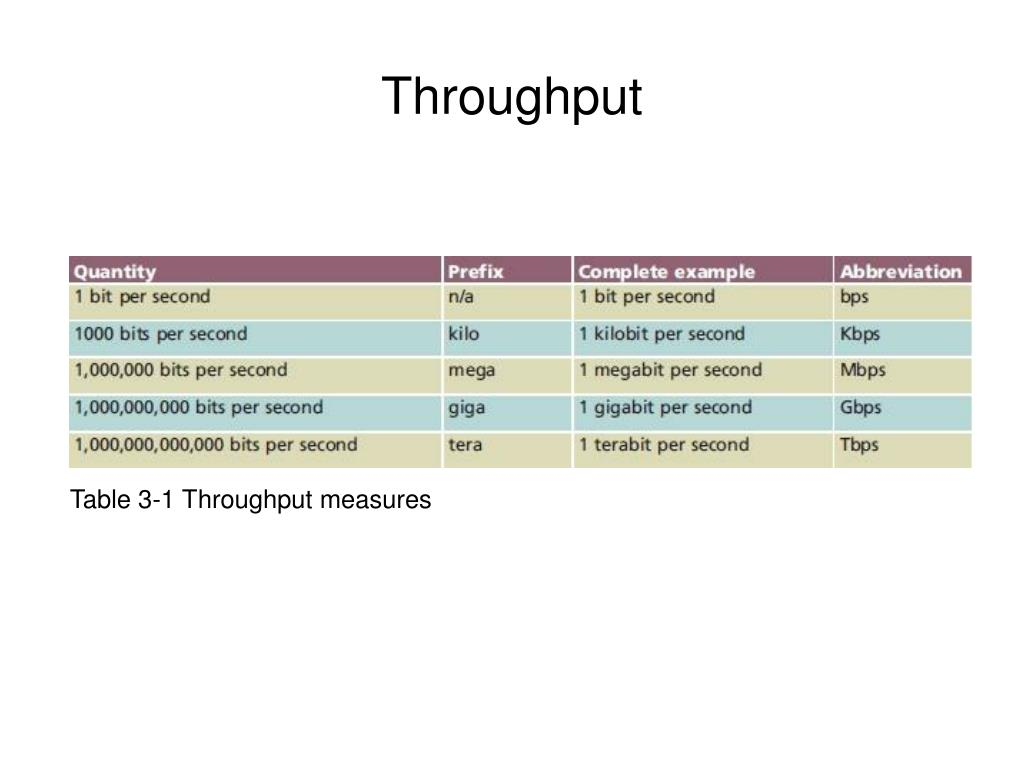 Table 3-1 Throughput measures