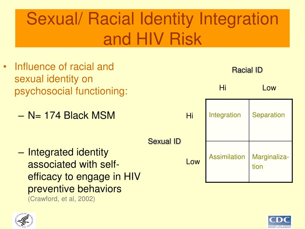 Sexual/ Racial Identity Integration and HIV Risk