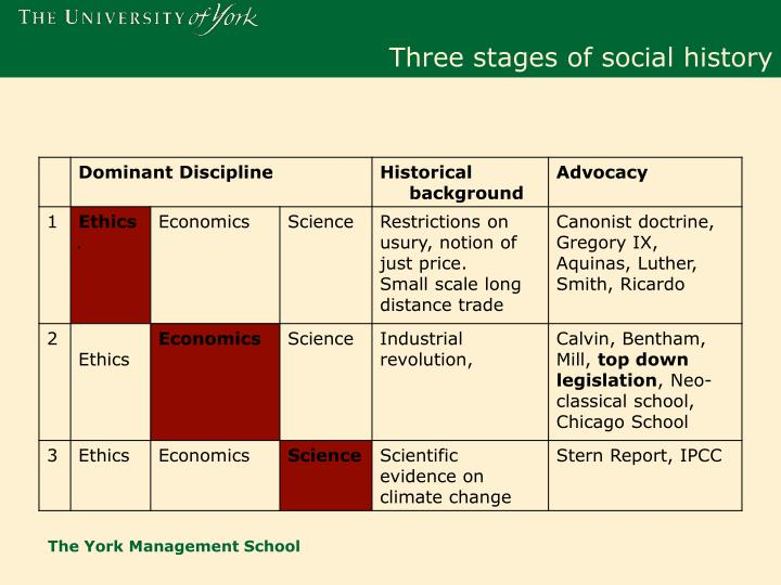Three stages of social history