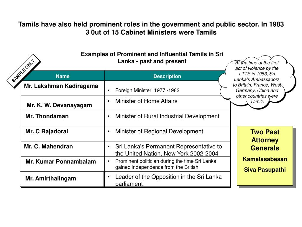Tamils have also held prominent roles in the government and public sector. In 1983 3 0ut of 15 Cabinet Ministers were Tamils
