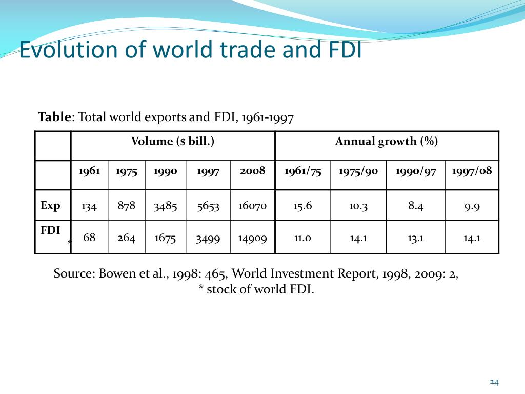 Evolution of world trade and FDI
