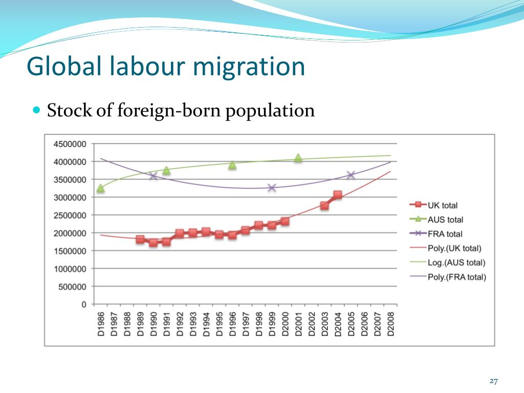 Global labour migration