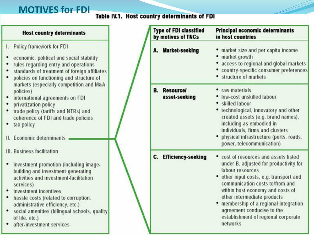 MOTIVES for FDI
