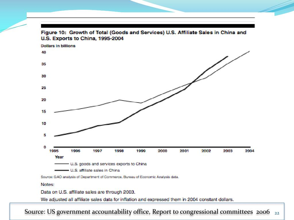 Source: US government accountability office, Report to congressional committees  2006