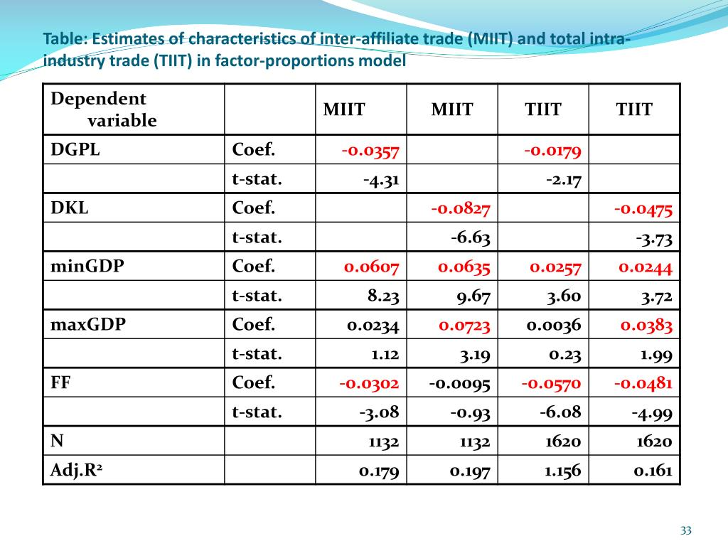 Table: Estimates of characteristics of inter-affiliate trade (MIIT) and total intra-industry trade (TIIT) in