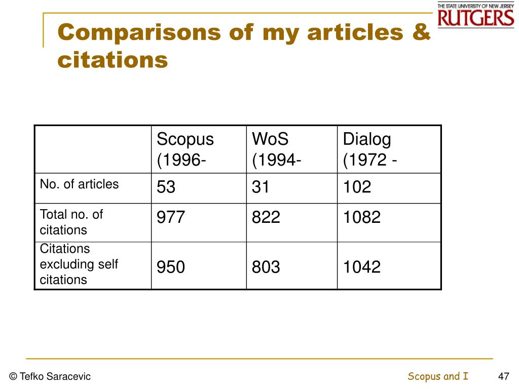 Comparisons of my articles & citations